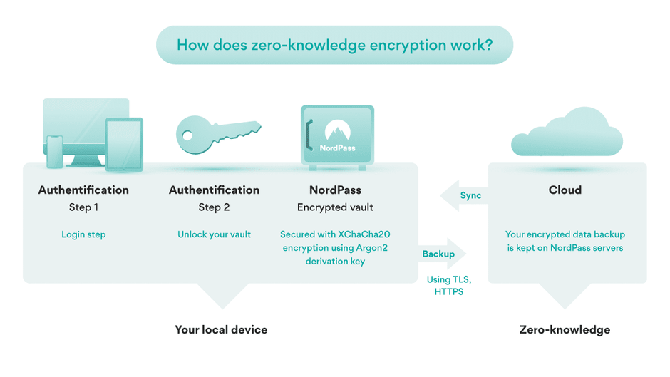 NordPass Zero Knowledge Security Model